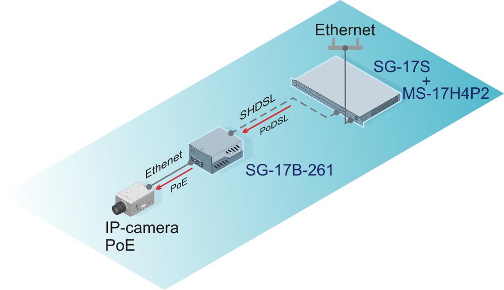 Подключение IP-камер через SHDSL соединение