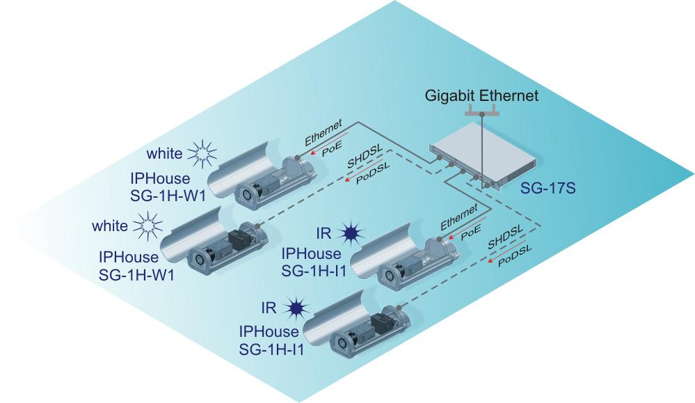 Подключение термокожухов PoE со светодиодной подсветкой с использованием Ethernet и SHDSL интерфейсов через коммутатор Sigrand