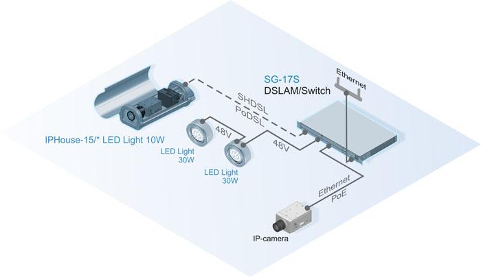 Подключение IP-камер, термокожухов и LED- прожекторов Sigrand в режиме PoE, 48В, PoDSL через коммутатор Sigrand