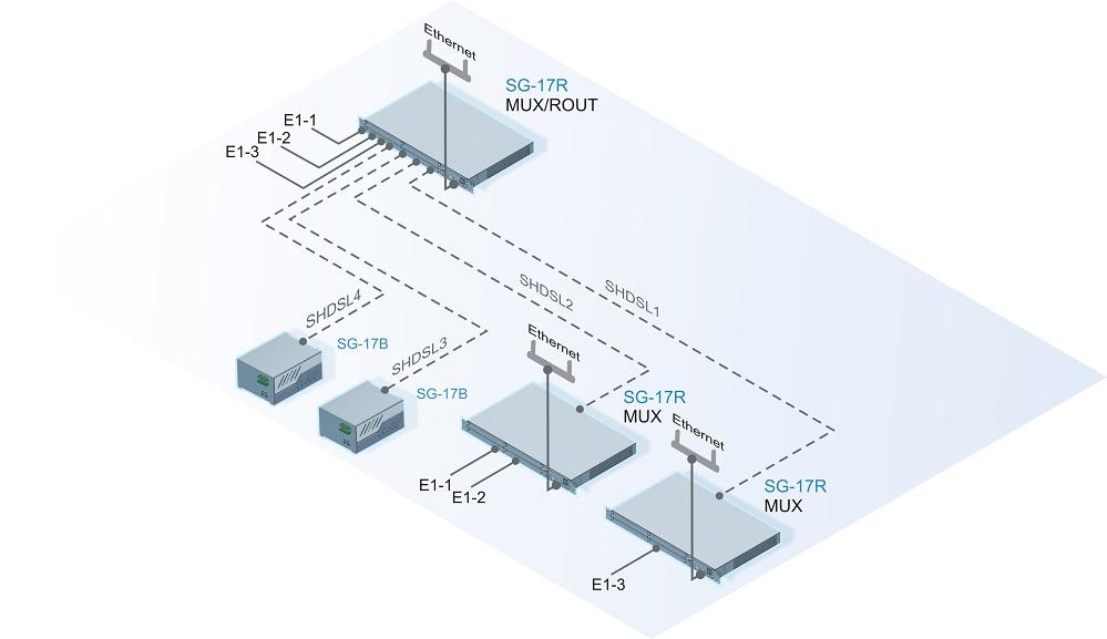 Подключение к центральному узлу доступа абонентов и сетей для передачи разнородного трафика «Ethernet» и «E1 + Ethernet» с использованием SHDSL технологии