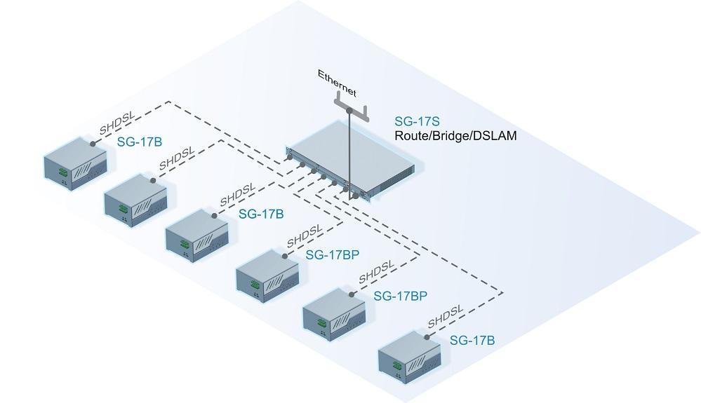Подключение к центральному узлу доступа абонентов и сетей с использованием SHDSL технологии