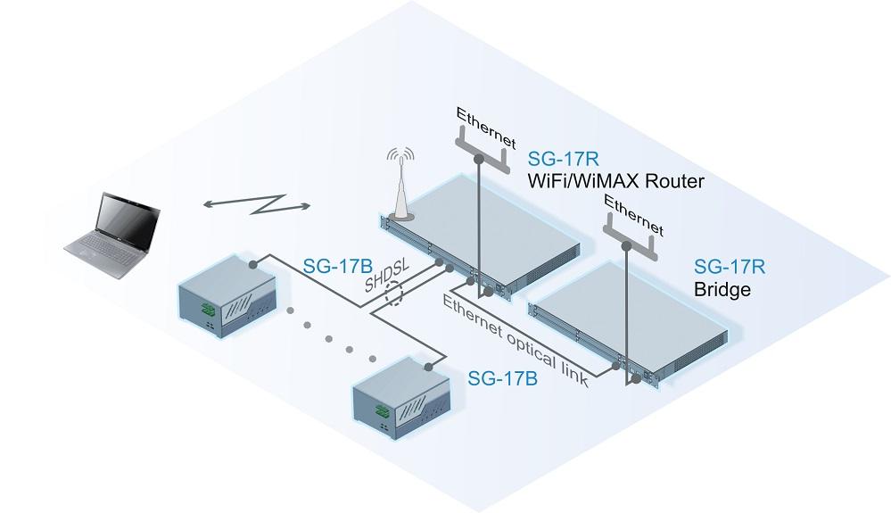 Подключение к центральному узлу доступа абонентов и сетей с использованием беспроводной, оптической или проводной технологий