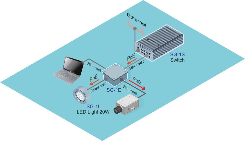 Разветвитель Ethernet PoE