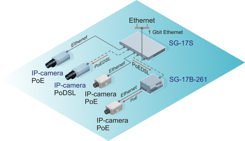 IP-cameras connection through a PoE and PoDSL interfaces