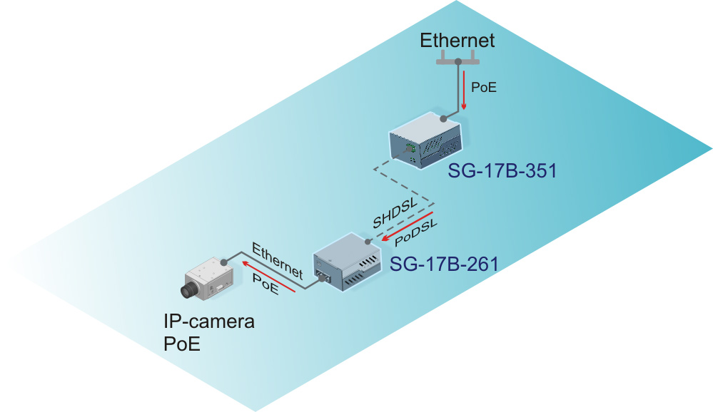 IP-camera connection via two SHDSL modems with remote power