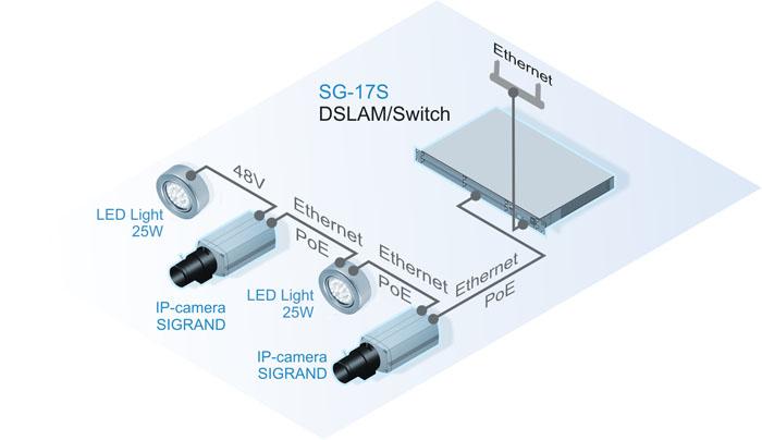 Подключение группы IP-камер Sigrand через Ethernet интерфейс с дополнительными LED-прожекторами Sigrand