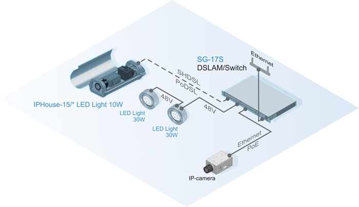 IP-cameras, housings and LED-projectors Sigrand mode PoE, 48V, PoDSL through DSLAM / switch Sigrand
